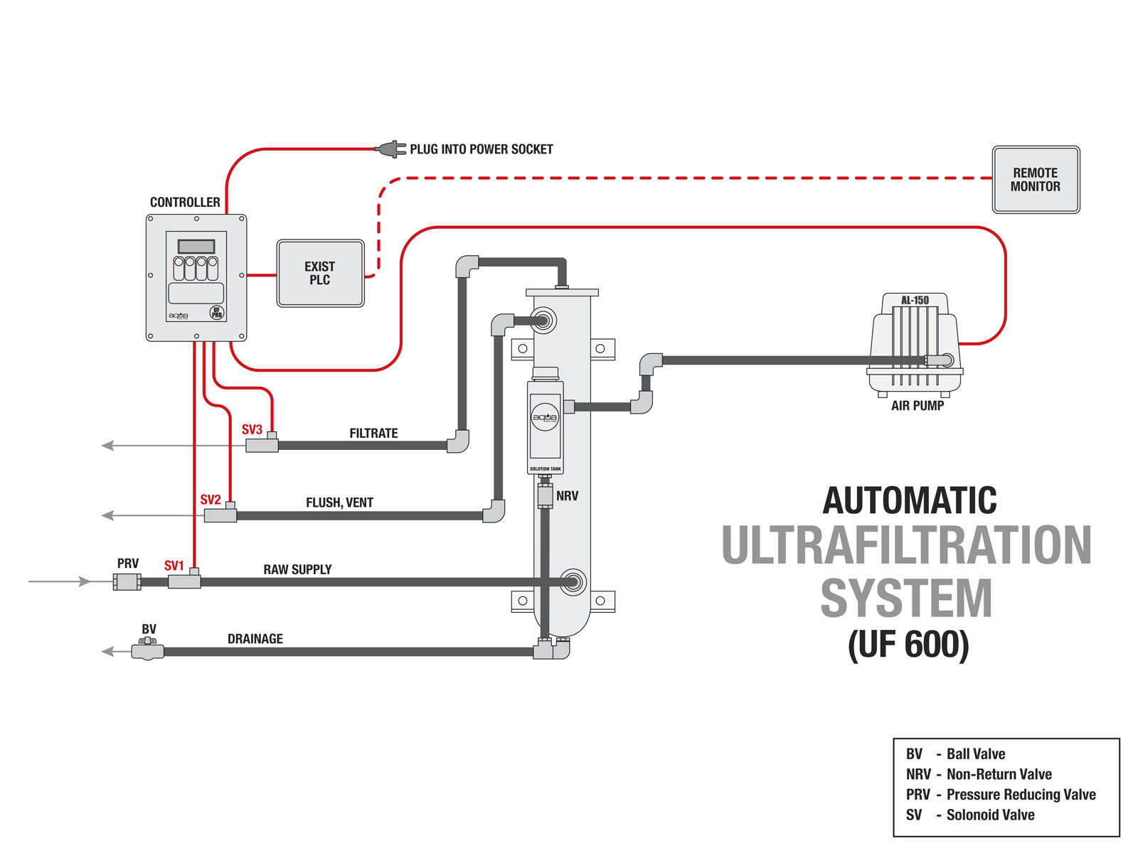 Technical wiring setup guide Illustration