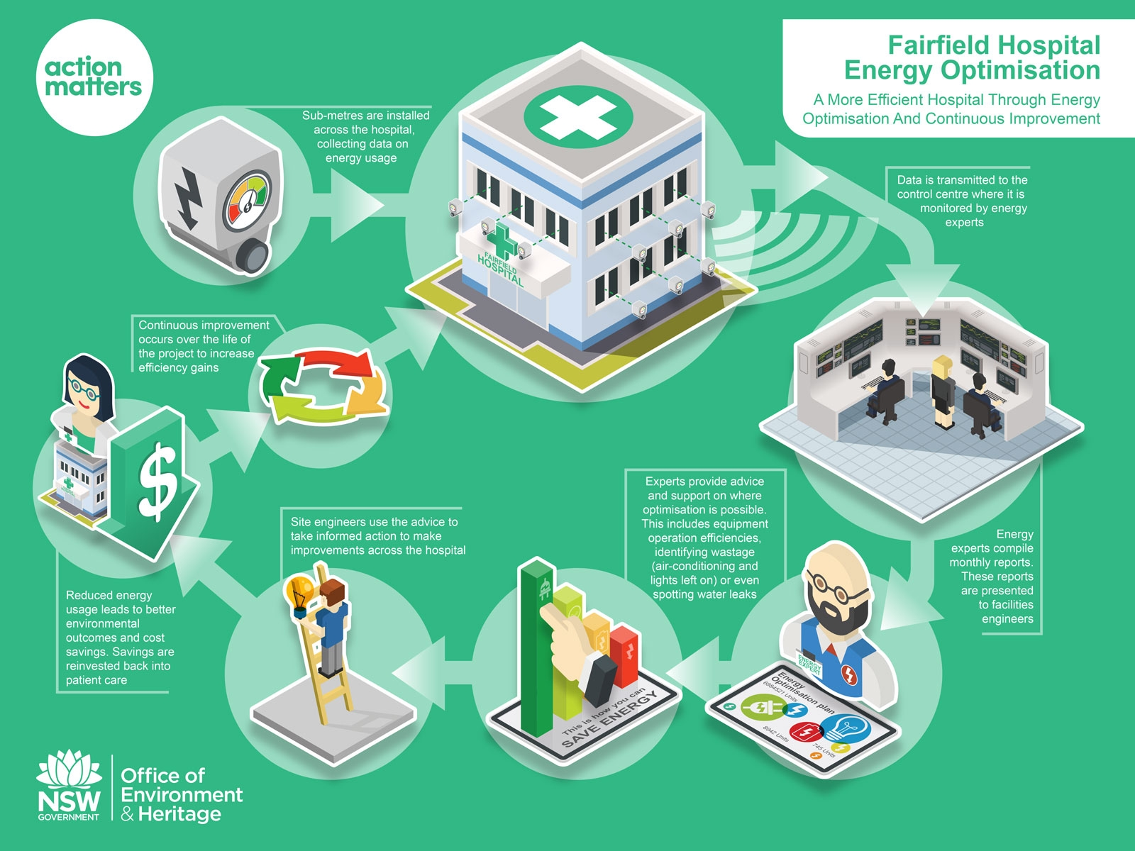 Clean colourful Energy optimisation stylised process infographic