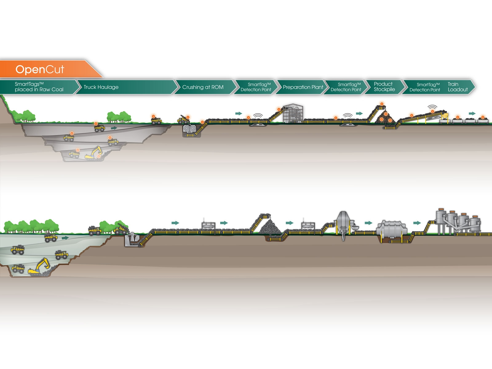 Detailed mining cross-section process illustration