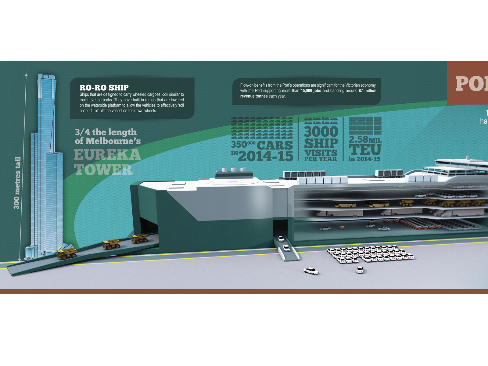 Illustrated 3D mixed media Infographic interpretative Signs for Port of Melbourne