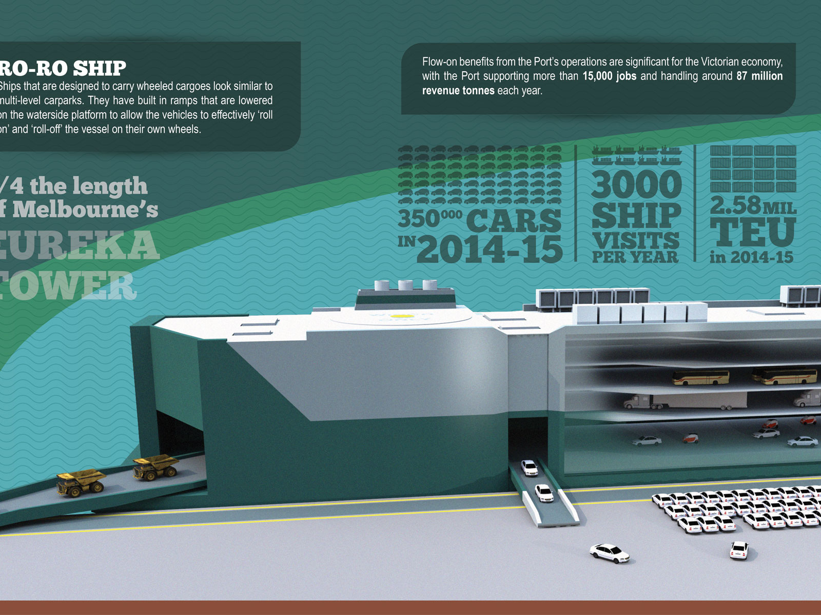 Illustrated 3D Infographic interpretative Signs for Port of Melbourne