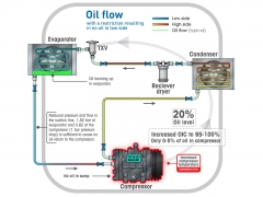 Interesting colourful technical data diagram depicting process and detail