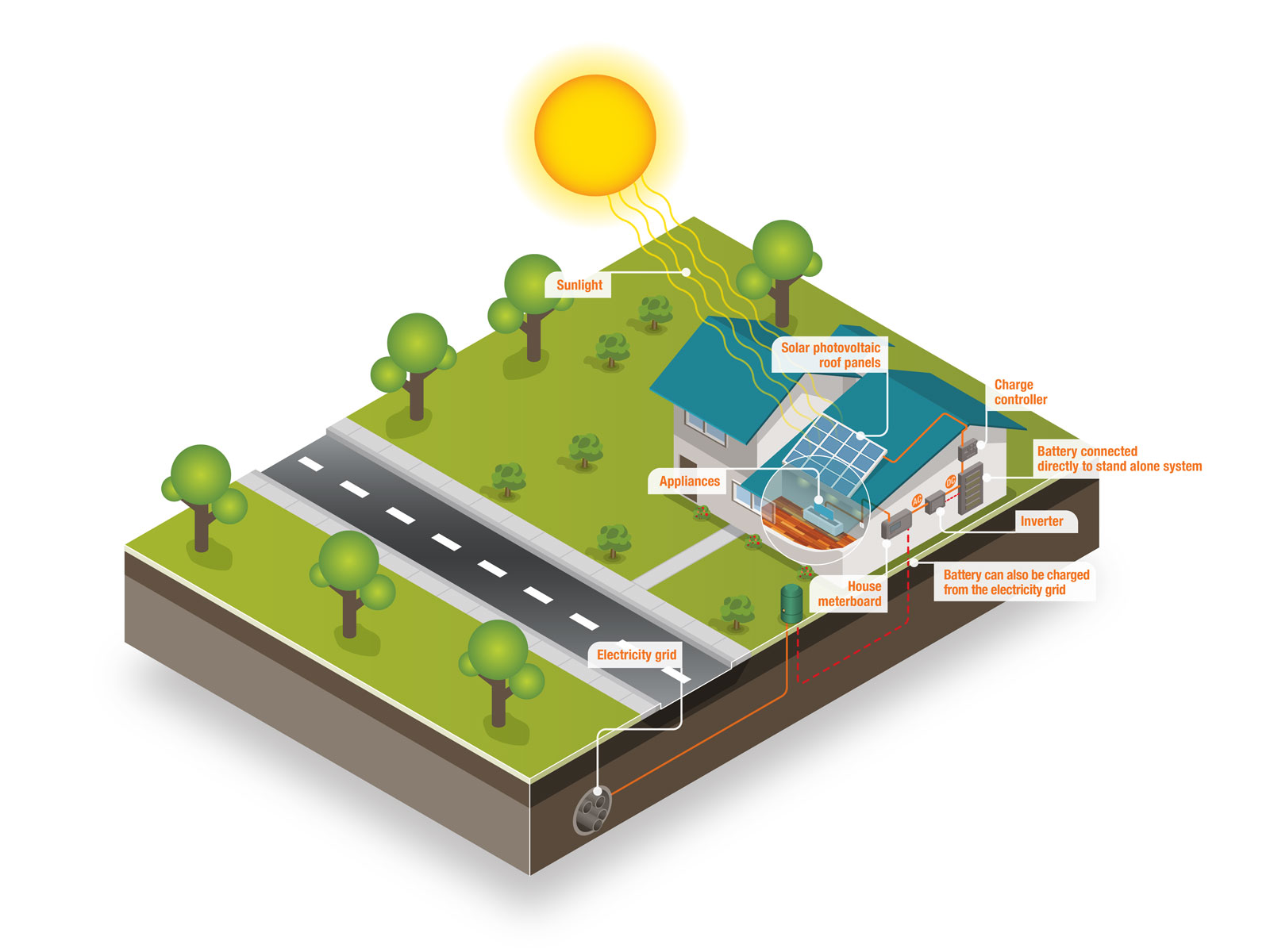 Solar power in domestic house isometric illustration