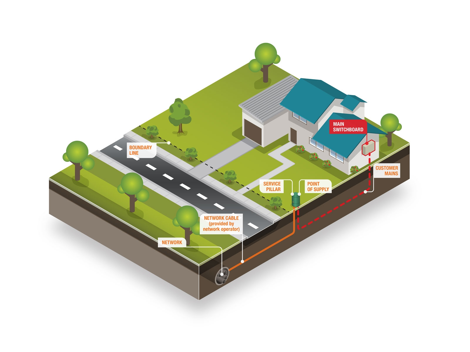 Technical illustration showing power supply to domestic house from power network using network cable