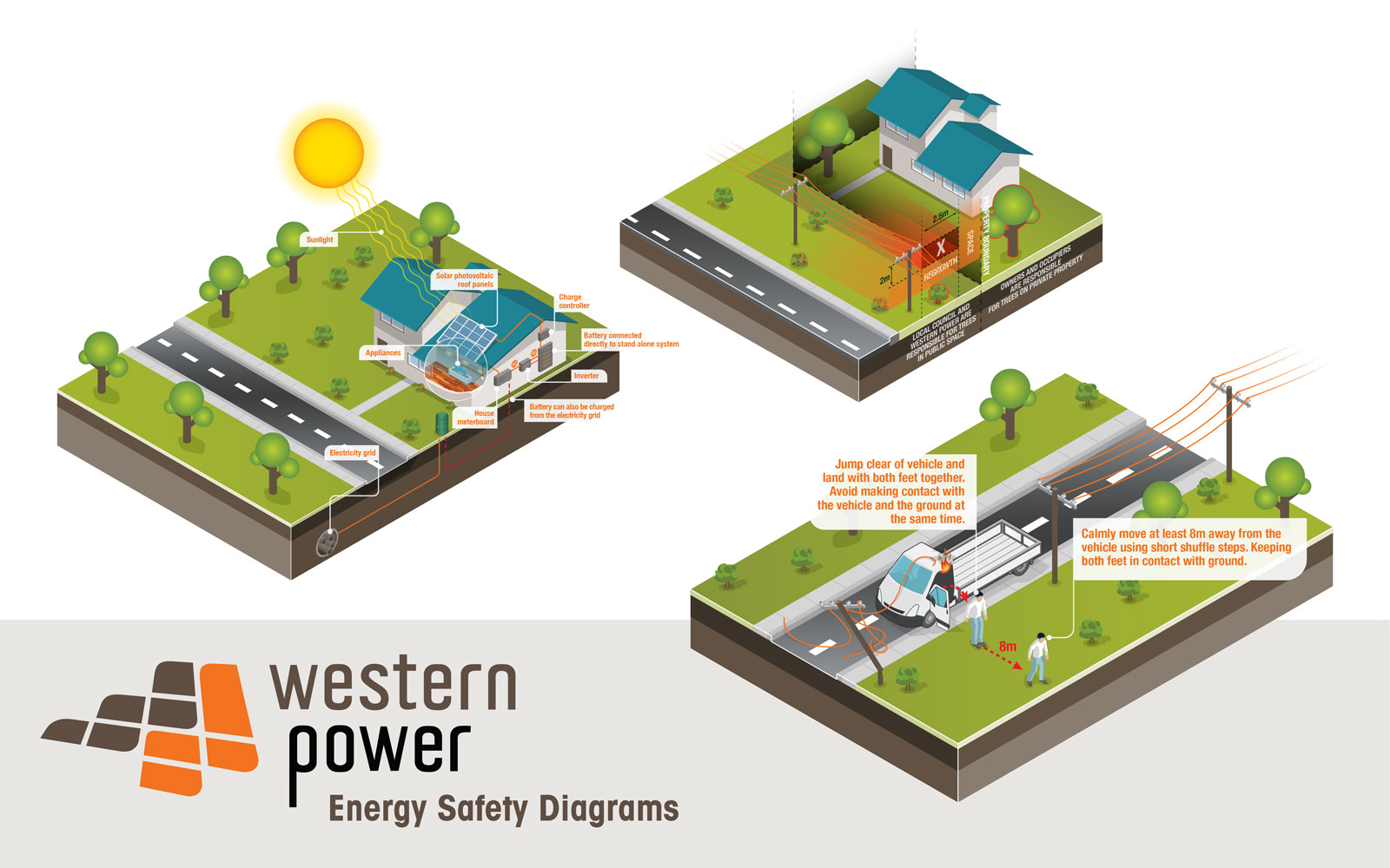 Western Power Energy Safety Diagrams